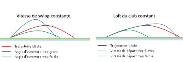 Le meilleur choix de driver de golf dépend de la trajectoire et du loft dynamique