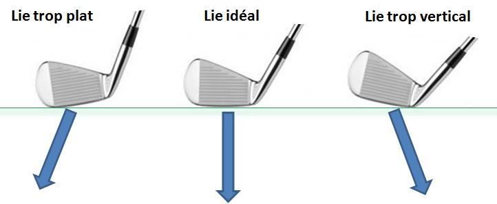lie de tête de club de golf toot upright too flat semelle qui touche talon qui touche