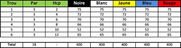 Carte de score du Golf des Boucles de Seine Parcours Pitch and Putt