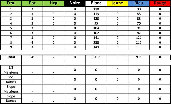 Carte de score du Golf de Bordeaux Cameyrac