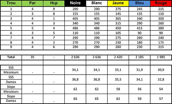 Carte de score du Golf Blue Green Gujan-Mestras Parcours 9 trous