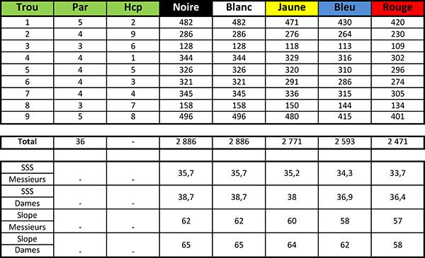 Carte de score du Golf Blue green Pessac Parcours Rouge