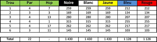 Carte de score du Golf de la Bresse Parcours 6 trous