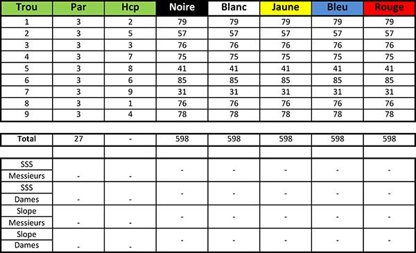 Carte de score du Lyon Salvagny Golf Club Parcours Le Château