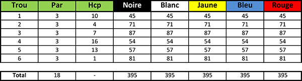 Carte de score du Golf Blue Green la Domangère Parcours Pitch-and-Putt