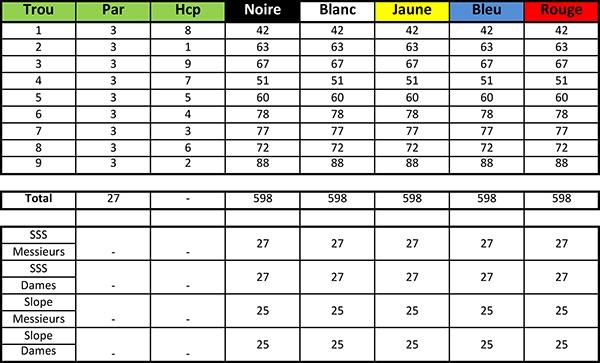 Carte de score du Golf des Aiguilles Vertes Parcours Pitch and Putt