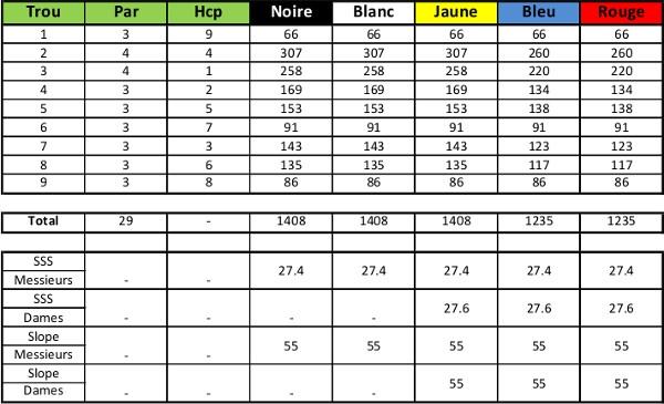 Carte de score du Golf Le Rocher Blanc